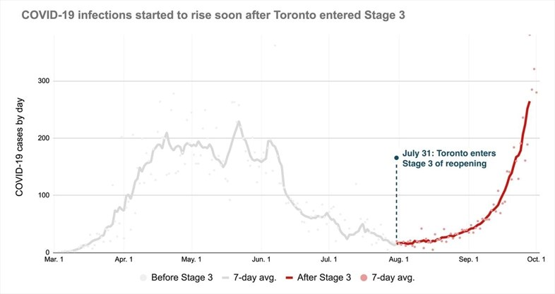Sorry To Burst Your Bubble But The Second Wave Of Coronavirus Is Here Toronto Com