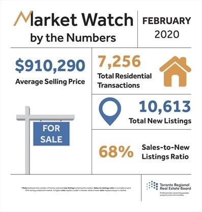 June 2020 TREB Toronto Real Estate ...